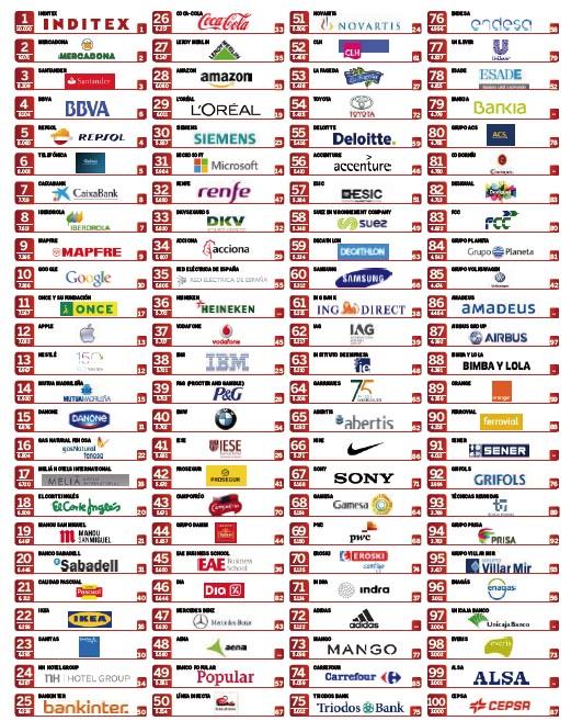 Inditex, Mercadona, Santander, BBVA y Repsol, las empresas con mejor reputación corporativa de España