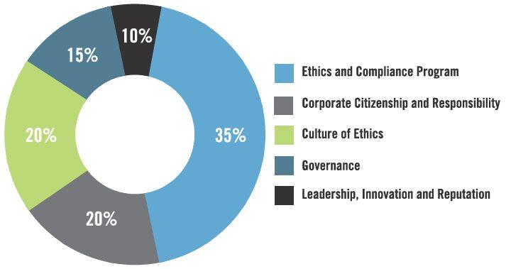 La ética en la empresa